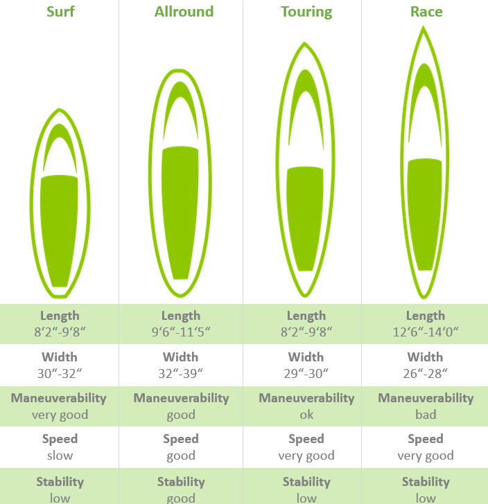 SUP board comparison